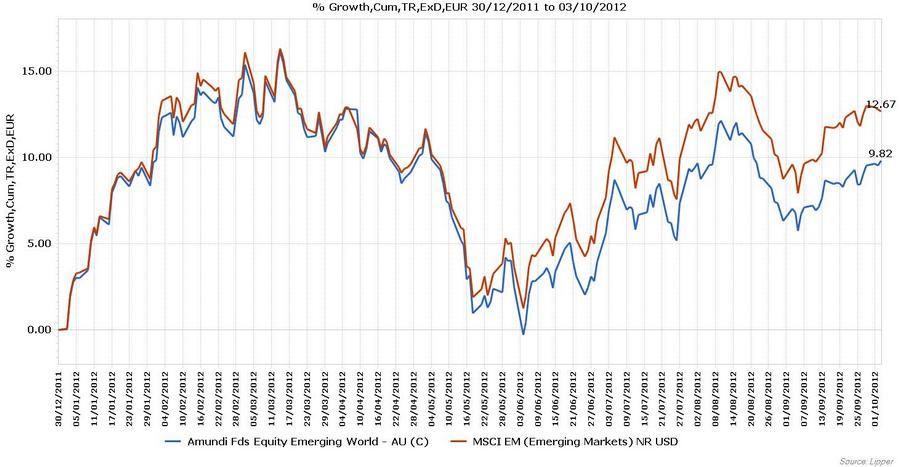 Was Sind Emerging Markets